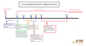 HIV Testing Window Period for various Tests